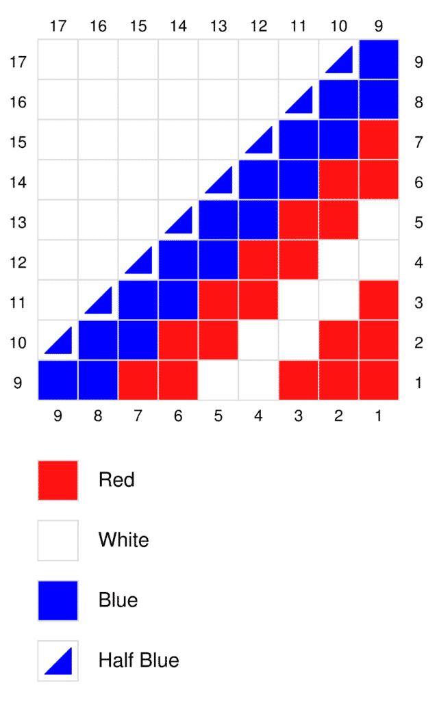 American Flag Napkin Ring C2C graph