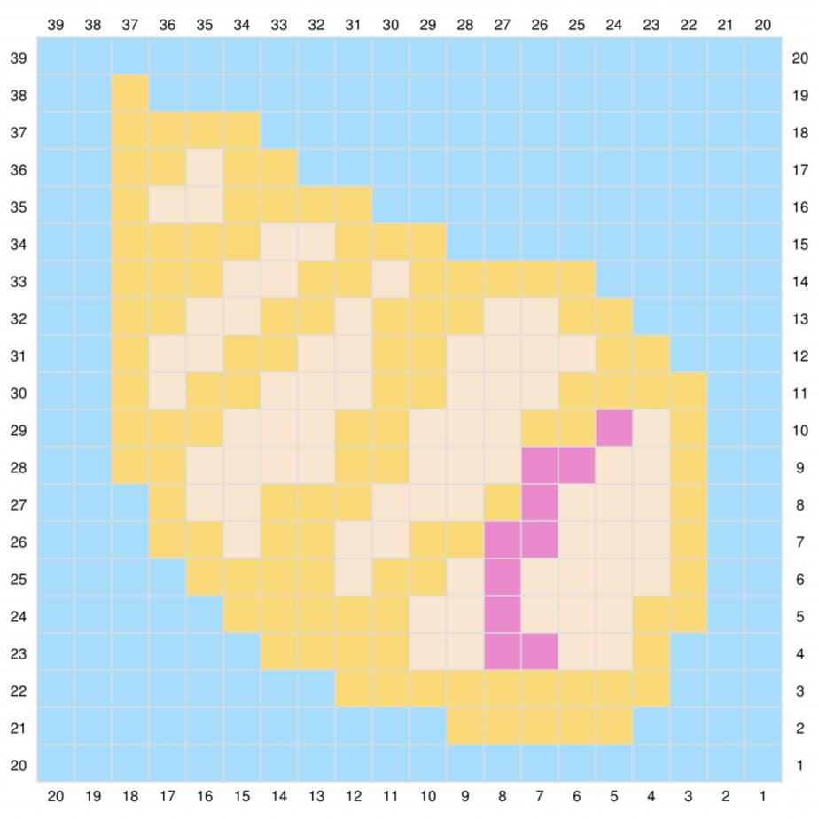 Shell C2C Graph